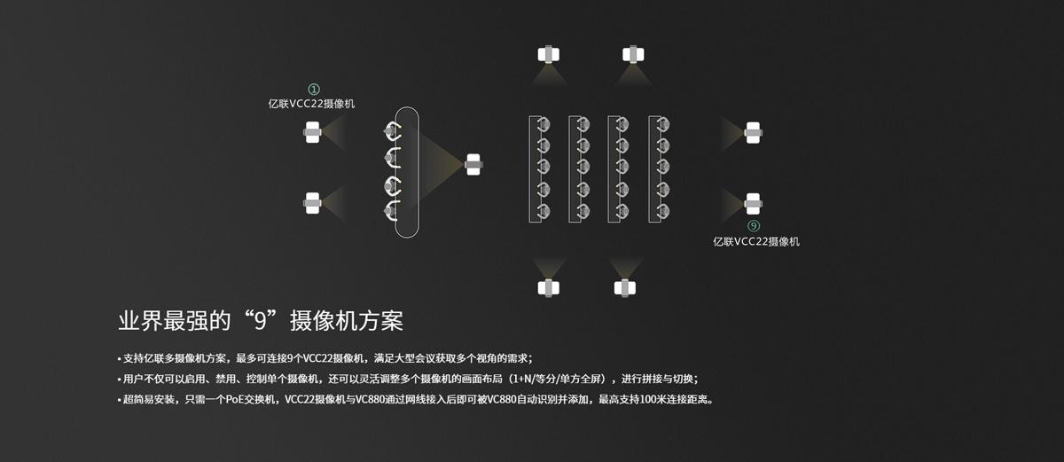 亿联VC880-3