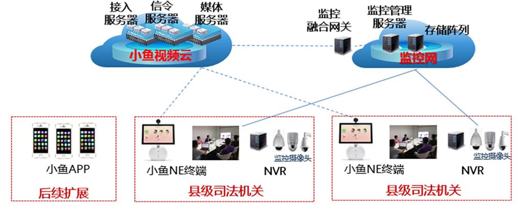 扩展方案:与监控平台互通