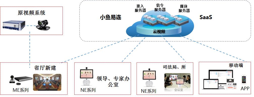 司法慧眼云视讯平台