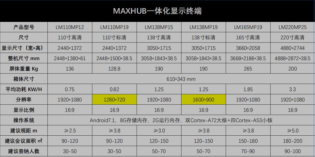 MAXHUB一体化LED小间距显示终端参数