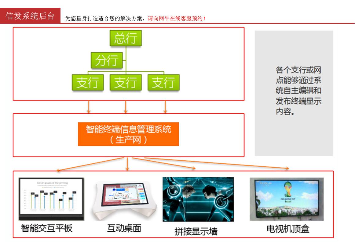 信发系统后台模型