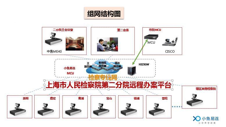 上海市人民检察院第二分院远程办案平台结构图