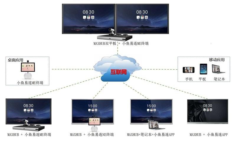 视频会议系统配置方案