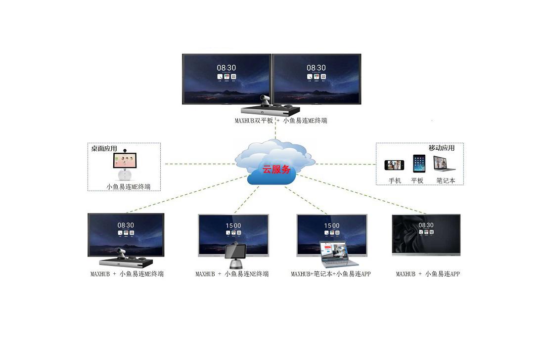 MAXHUB+小鱼易连,视频会议系统配置方案