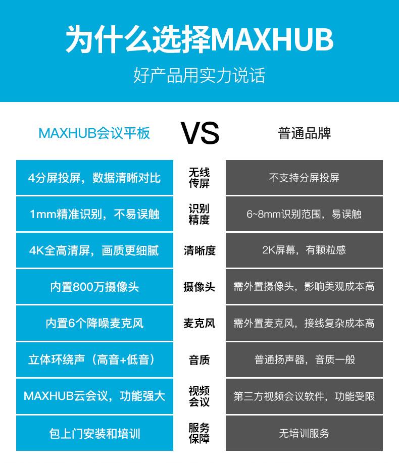 为什么选择MAXHUB